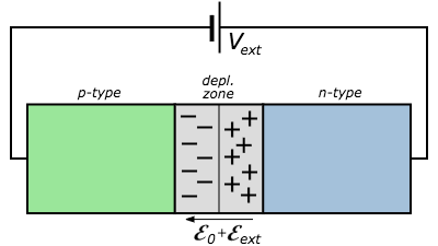 reverse biased p n junctionif the battery anode is connected to the p type semiconductor and the cathode connected to the n type semiconductor