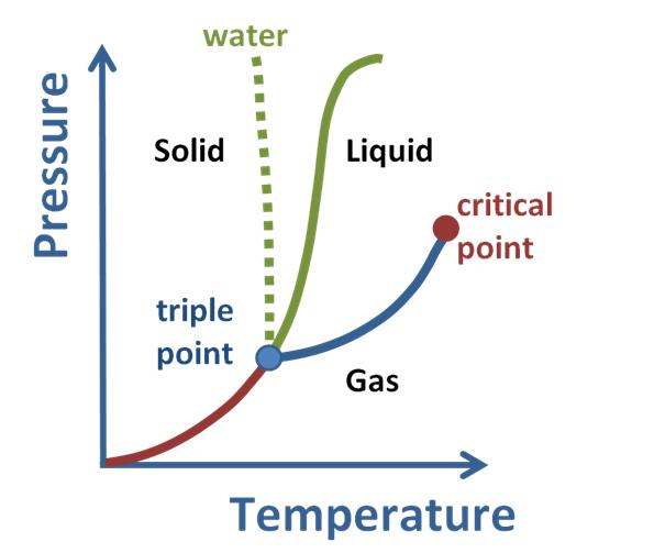 Solid To Gas Phase Transition Introduction To Chemistry