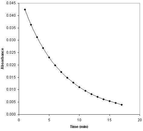 determination of concentration using the spectronic Determination of lis by initial-rate, rate-constant and fixed time (10 min) procedures, the last one having a molar absorbtivity value of 470 x 10 3 lmol -1 cm -1.