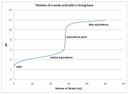 Weak Acid Strong Base Titrations Introduction To Chemistry