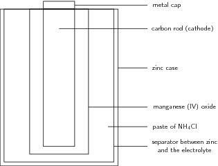 dry cell battery introduction to chemistry rh courses lumenlearning com dry cell diagram chemistry labeled diagram of dry cell