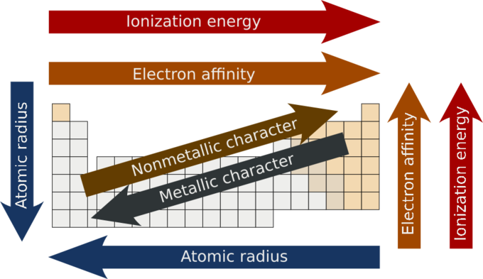 Wjsrfalbsqyciffpa8wzg periodic trends in metallic properties introduction to chemistry urtaz Image collections