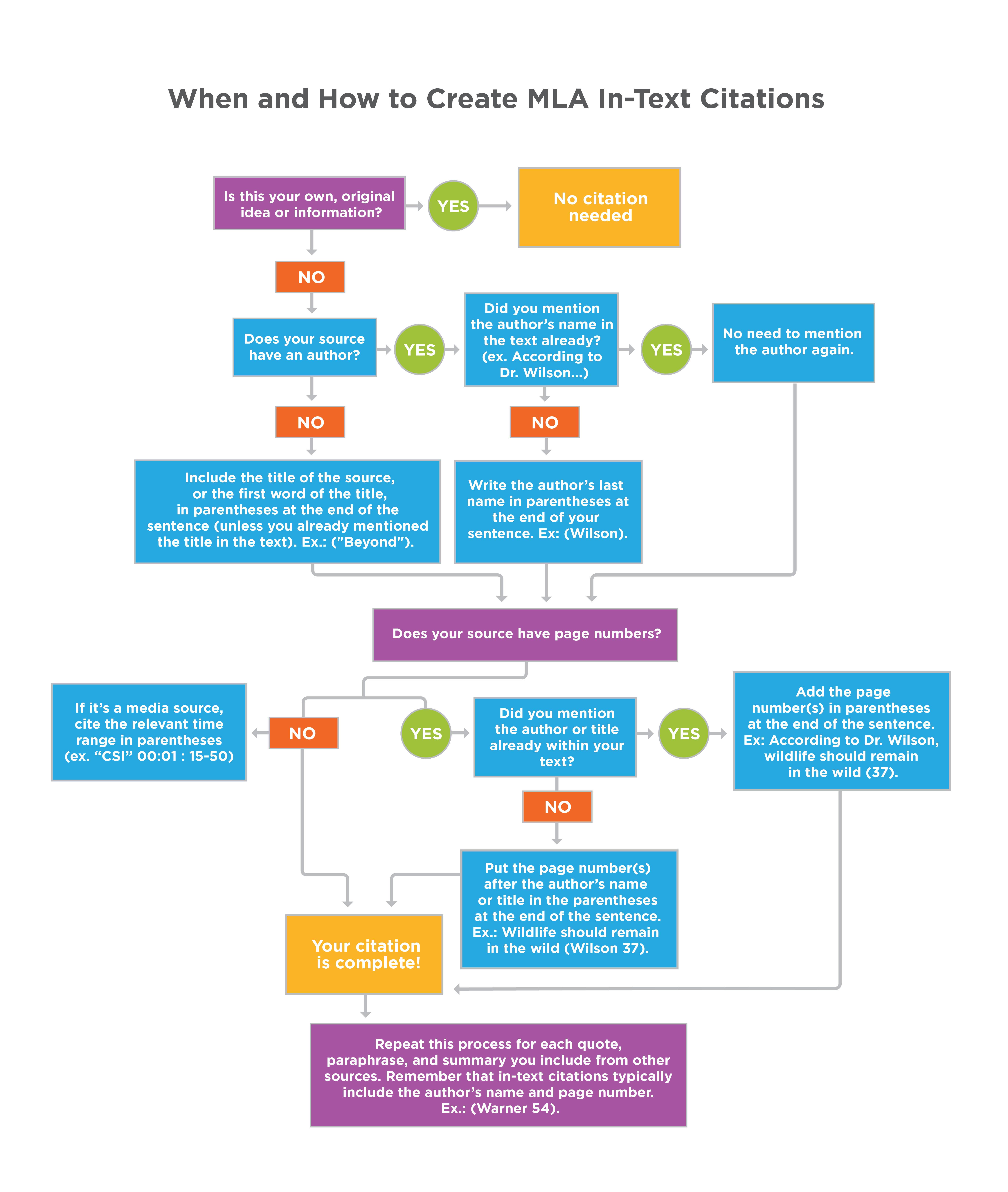 how to create a web page like amazon
