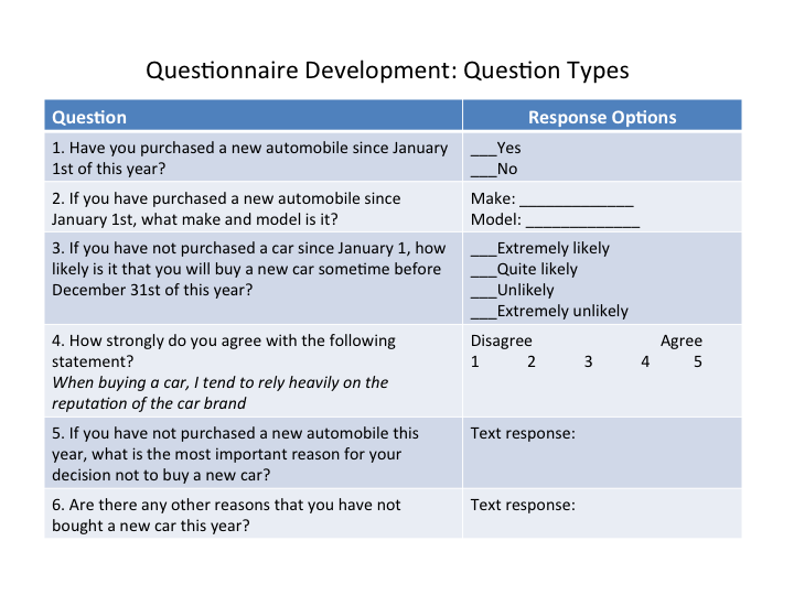 Questionnaire Development: Question Types. 1. Have you purchased a new automobile since January 1st of this year? Response options: Yes or no. 2. If you have purchased a new automobile since January 1st, what make and model is it? Response options: Make, model. 3. If you have not purchased a car since January 1, how likely is it that you will buy a new car sometime before December 31st of this year? Response options: Extremely likely, quite likely, unlikely, extremely unlikely. 4. How strongly do you agree with the following statement? When buying a car, I tend to rely heavily on the reputation of the car brand. Response options: Scale of 1 to 5, with 1 labeled Disagree and 5 labeled Agree. 5. If you have not purchased a new automobile this year, what is the most important reason for your decision not to buy a new car? Response options: Text response. 6. Are there any other reasons that you have not bought a new car this year? Response options: Text response.