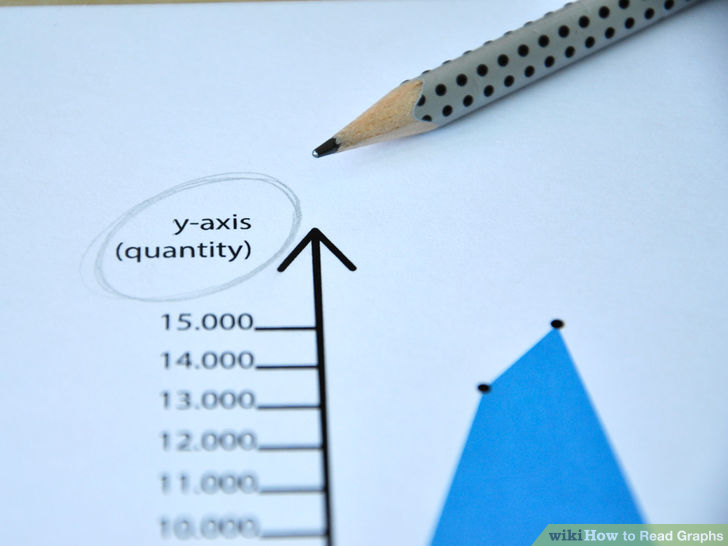 "Close up photo of same graph, emphasizing the circled ""y-axis (quantity)."" A pencil sits right next to the phrase."