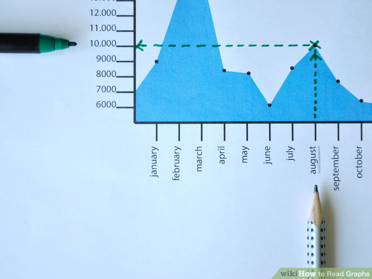 "Photo close-up of same graph. A marker points towards the 10,000 line on the vertical axis; a pencil points towards ""August"" on the horizontal axis. A dotted line has been drawn on the graph to show where the two items intersect on the graph, at a point."