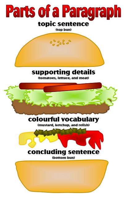 "Graphic labeled Parts of a Paragraph. It shows a hamburger separated into different layers. From the top down, they are labeled ""topic sentence (top bun)""; ""supporting details (tomatoes, lettuce, and meat)""; ""colourful vocabulary (mustard, ketchup, and relish)""; ""concluding sentence (bottom bun)."""