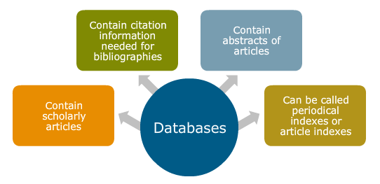 Text bubbles showing that Databases contain scholarly articles, contain citation information needed for bibliographies, contain abstracts of articles, and can be called periodical indexes or article indexes.