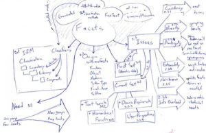 handwritten mind map in blue ink. Topic: Faceted Classification, IT. Moves from bubble at central top, to squares on left, to arrow call-outs on right