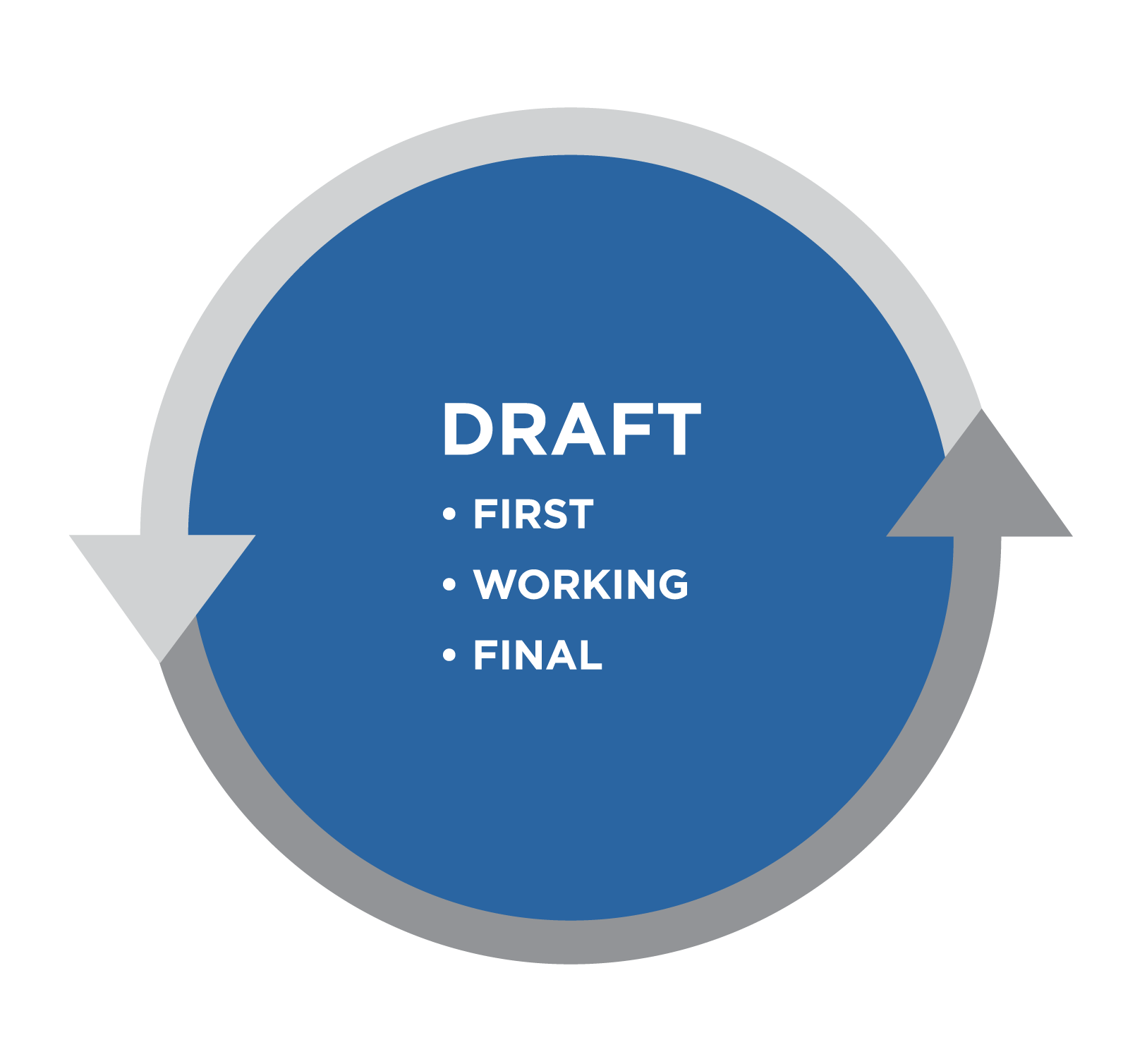Graphic titled Draft. Bullet list: first, working, final. All is in a blue circle bordered by gray arrows.