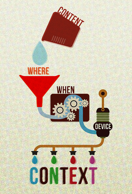 Graphic. Measuring cup labeled Content pours a drop of water into a funnel labeled Where, connected to a gearbox labeled When, connected to a pump labeled Device, connected to four droppers releasing blue, green, red, and purple drops over the word Context.
