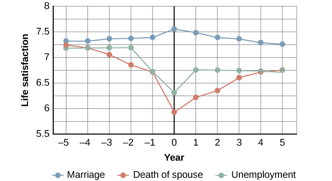 A chart compares life satisfaction scores in the years before and after significant life events. Life satisfaction is steady in the five years before and after marriage. There is a gradual incline that peaks in the year of marriage and declines slightly in the years following. With respect to unemployment, life satisfaction five years before is roughly the same as it is with marriage at that time, but begins to decline sharply around 2 years before unemployment. One year after unemployment, life satisfaction has risen slightly, but then becomes steady at a much lower level than at five years before. With respect to the death of a spouse, life satisfaction five years before is about the same as marriage at that time, but steadily declines until the death, when it starts to gradually rise again. After five years, the person who has suffered the death of a spouse has roughly the same life satisfaction as the person who was unemployed.