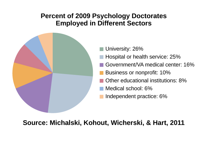 """Pie chart:""""Percent of 2009 Psychology Doctorates Employed in Different Sectors."""" The percentage breakdown is University: 26%, Hospital or health service: 25%, Government/VA medical center: 16%, Business or nonprofit: 10%, Other educational institutions: 8%, Medical school: 6%, and Independent practice: 6%. """"Source: Michalski, Kohout, Wicherski, & Hart, 2011."""""""
