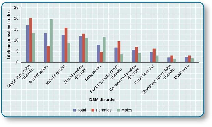 Graph of DSM disorders showing lifetime prevalence rates. Appropriate alternative text can be found in the data table displayed below this image. Major depressive disorder, alcohol abuse, specific phobias, social anxiety disorder, and drug abuse top the list, followed by post-traumatic stress disorder, generalized anxiety disorder, panic disorder, obsessive-compulsive disorder, and dysthymia.