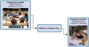 """A box labeled """"independent variable: taking notes on a laptop or by hand"""" contains a photograph of a classroom of students with an open laptop on one student's desk. An arrow labeled """"influences change in the…"""" leads to a second box. The second box is labeled """"dependent variable: performance on measure of learning"""" and has a photograph of a student at a desk, taking a test."""