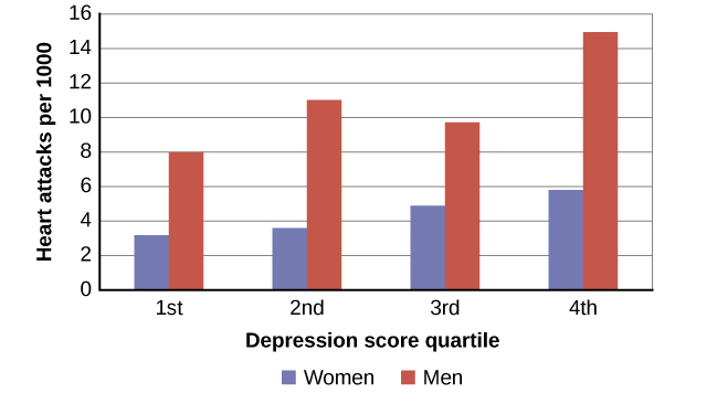 A bar graph shows the relationship between depression score quartiles for men and women on the x-axis and heart attacks per 1000 on the y-axis. In the 1st depression score quartile, 3 out of 1000 women experienced heart attacks compared to 8 out of 1000 men. In the 2nd depression score quartile, 4 out of 1000 women experienced heart attacks compared to 11 out of 1000 men. In the 3rd depression score quartile, 5 out of 1000 women experienced heart attacks compared to 9 out of 1000 men. In the 4th depression score quartile, 5 out of 1000 women experienced heart attacks compared to 15 out of 1000 men.