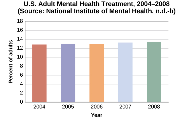 """A bar graph is titled """"U.S. Adult Mental Health Treatment, 2004–2008."""" Source: """"National Institute of Mental Health, n.d.-b"""" The x axis is labeled """"Year,"""" and the y axis is labeled """"Percent of adults."""" In the years 2004, 2005 and 2006, the percentage of adults who received treatment hovered at 13 percent or just below. For the years 2007 and 2008, the percentage rose slightly closer to 14 percent."""