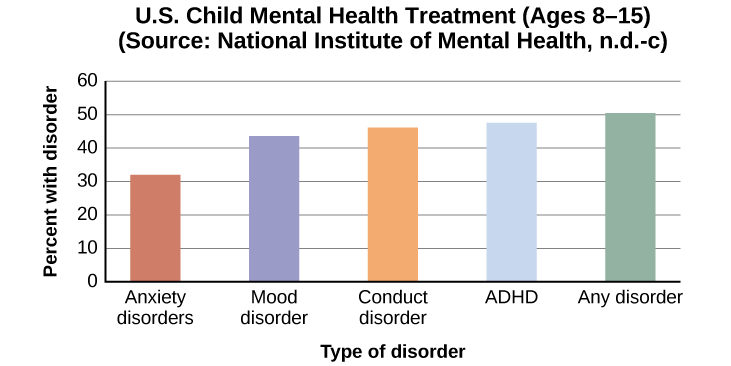 """A bar graph is titled """"U.S. Child Mental Health Treatment (Ages 8–15)."""" Source: """"National Institute of Mental Health, n.d.-c"""" 32 percent of children diagnosed with """"Anxiety disorders,"""" received treatment within the past year. 42 percent of children diagnosed with a """"Mood disorder,""""received treatment within the last year. 46 percent of children diagnosed with a """"Conduct disorder,"""" received treatment within the past year. 48 percent of children diagnosed with """"ADHD,"""" receive treatment within the past year. 50 percent of children diagnosed with """"Any disorder,"""" received treatment within the past year."""