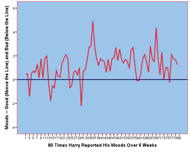 Line graph showing 80 times harry reported his moods over six weeks. The moods fluctuate between positive and negative moods until a sudden peak in good mood until day 37, then a quick decline and adjustment to slightly better overall mood.