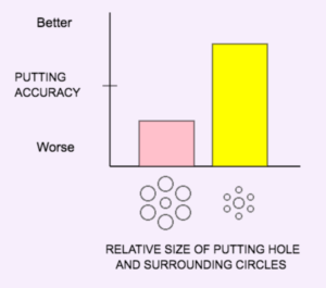 Bar graph showing better putting when the hole looks large and was surrounded by the smaller circles.
