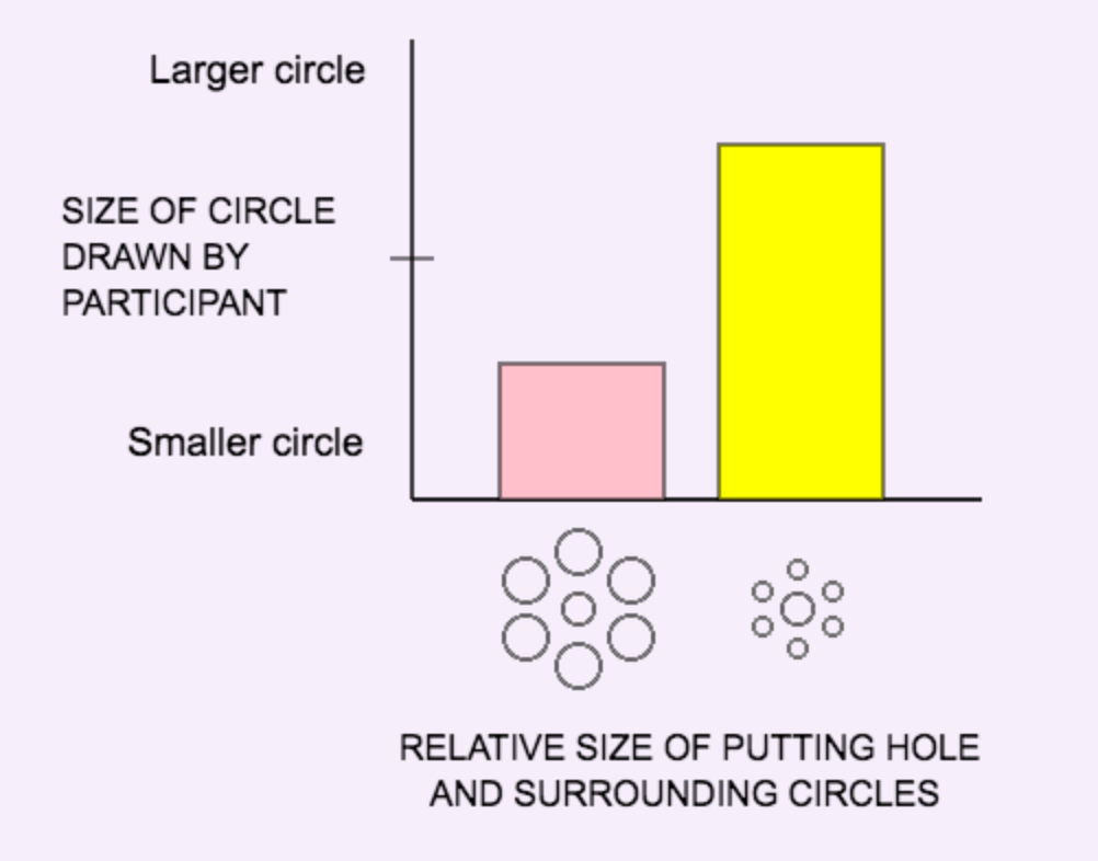 Bar graph showing larger circles drawn by participants when the hole looks large and was surrounded by the smaller circles.
