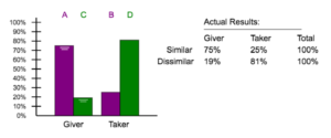 Results from experiment 3 show the giver bar at 75% and the taker bar at 25% for the Similar situation and the give bar at 19% and the taker bar at 81% for the Dissimilar situation.