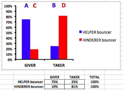 Bar graph showing the percentage of eight month olds who prefer the giver puppet or the taker puppet. The blue bars show that 75% of babies preferred the giver when giving to the helper bouncer, while 25% chose the taker. If the hinderer were bouncing the ball, the red graphs show that only 19% chose the giver, and 81% chose the taker.