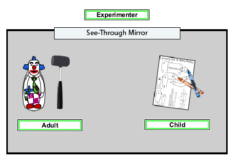 Image with clip art showing how the experimenter stood behind the glass of a see-through mirror to observe an adult who hit the bobo doll with the mallet, along with a child who played and observed in the same room.