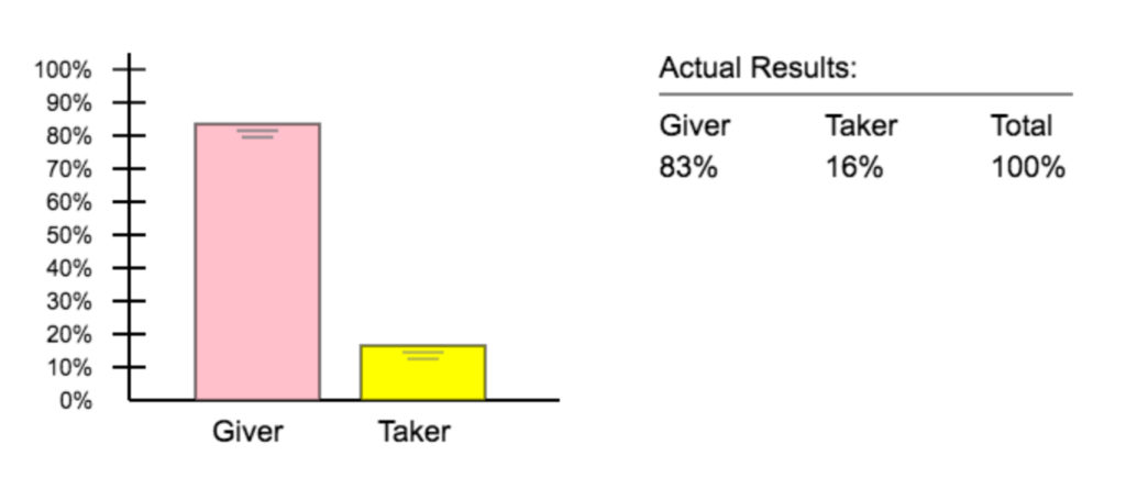 Results from experiment 1 show the giver bar at 83% and the taker bar at 17%.