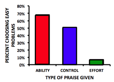 Bar graph showing the percentage of students choosing easy problems. Of those who were praised on ability nearly 70% chose easy problems, 50% of the control condition chose easy problems, and less than 10% of those who were praised for effort chose the easy problems.