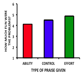 "On a scale of 1-6, students who were praised for ability rated the problems as a 4 for ""fun"", while students in the control rated them at a 4.5, and students who were praised for effort rated them at a 5."