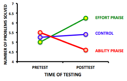 Line graph shows the number of problems solved in the pretest compared with the number of problems solved in the posttest. The control group solved about the same amount of problems in the pretest as in the posttest, roughly 5.25. The group praised for effort solved about 5 problems in the pretest, but nearly 6.5 problems in the posttest, while those praised for ability solved about 5.5 problems in the pretest and only 4.5 problems in the posttest.