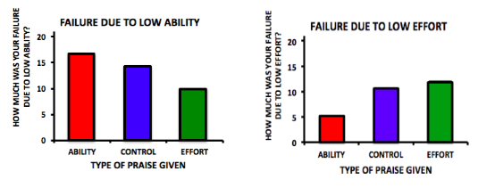 "Two bar graphs. The first shows responses to the question ""How much was your failure due to low ability?"" The group that had been praised for ability answered high to this at 16, while the control group answered at 14 and the effort group responded at 10. The second shows responses to ""How much was your failure due to low effort? The ability group answer low (5), the control group at 11 and the effort group at 12."
