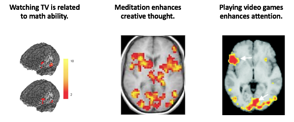 "3 different images. The first is the brain activation fMRI showing activity in the brain, the other shows an overhead fMRI of activation and a statement that says ""meditation enhances creative thought."" The last shows another brain scan saying ""playing video games enhances attention."""