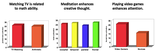 "3 bar graphs. Participants in the bar graph condition were shown one of the following with each article they read: The first bar graph called ""Watching TV is Related to Math Ability"" shows two bars of about the same height measuring parietal lobe activation. The second bar graph called ""Meditation Enhances Creative Thought"" shows similar levels of activation in the occipital, temporal, parietal, and frontal lobes. The third bar graph called ""Playing Video Games Enhances Attention"" shows shows more activation in the parietal lobe in gaming experts than in gaming novices."