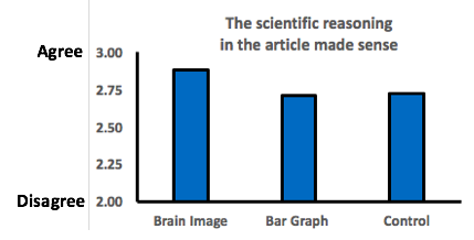 "Bar graph showing respondent's answers to the statement ""The scientific reasoning in the article made sense"". Respondent's answers are rated from 2.0 (disagree) to 3.0 (agree). The Brain Image condition resulted in a score of 2.9, the Bar Graph condition has a score of 2.7, and the Control condition had a score of 2.7."