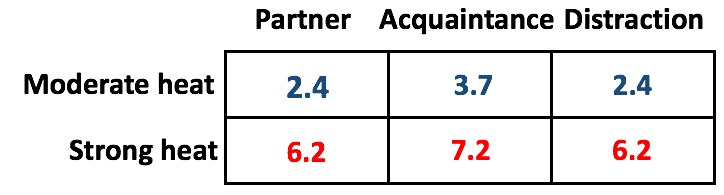 Pain ratings for those when looking at images of either a partner, acquaintance, or distraction in moderate or strong heat. In moderate heat and looking at the partner, the rating was 2.4. An acquaintance as 3.7, and a distraction as 2.4. With strong heat, the partner was 6.2, acquaintance 7.2, and distraction 6.2.