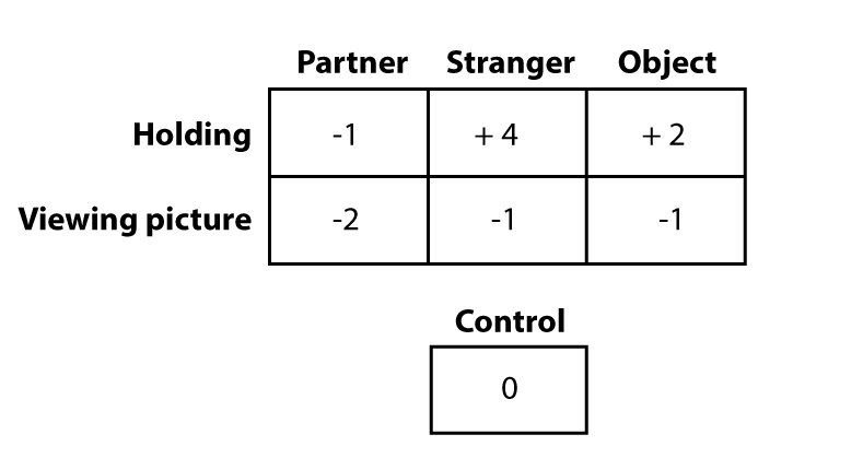 A participant's ratings as compared to the original control rating which was 10. The difference between the control score and the different condition scores are as follows: when holding her partner's hand, the score is negative 1, when holding a stranger's hand the difference is positive 4 , and when holding an object the difference between the pleasantness score and the control score is positive 2. It is negative 2 when viewing her partner's picture, negative 1 when looking at a stranger and negative 1 when looking at an object.