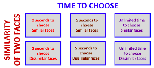 Graph showing the similarity of two faces and the time time choose variables. In any given situation, participates had either 2 seconds to choose similar faces, 2 seconds to choose dissimilar faces, 5 seconds to choose similar or dissimilar faces, and unlimited time to choose similar or dissimilar faces.