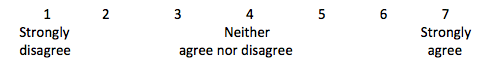 Likert scale showing 1 as strongly disagree, then counting up so that 4 is neither agree nor disagree and 7 is strongly agree.