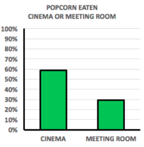 Bar graph showing that 60% of the popcorn was eaten in the cinema room as opposed to 30% in the meeting room.