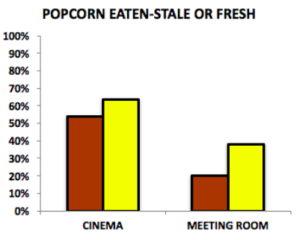 Bar graph results showing that cinema viewers ate 50% of the stale popcorn and ate 60% ate of the fresh popcorn. Participants in the meeting room ate 20% of the stale popcorn and 40% of the fresh popcorn.