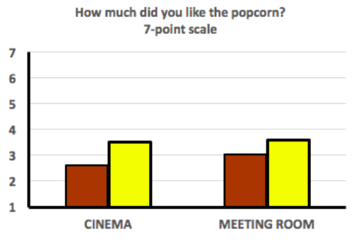 "Results of the question, ""how much did you like the popcorn?"" on a seven point scale? In the cinema, stale popcorn tasters gave it a 2.6, and the fresh popcorn eaters gave it a 3.5. In the meeting room, stale-eaters gave it a 3, and fresh eaters gave it a 3.5."