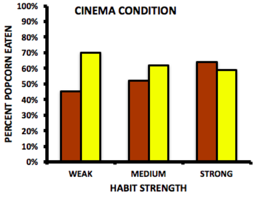 Bar graph showing popcorn eating habit strength of weak, medium, or strong on the x-axis and the percentage of popcorn eaten on the y-axis. Those with weak habits ate 45% of the stale popcorn and 70% fresh. With medium habits, they ate 50% of the stale and 60% of the fresh. And those with strong habits ate 65% of the stale and 60% of the fresh.