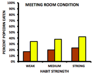 Bar graph showing the meeting room condition and habit strength. When the popcorn was stale, those with weak habits ate 15% of the stale popcorn and over 30% of the fresh. Those with medium habits ate 20% of the stale and nearly 40% of the fresh popcorn. Those with strong habits ate 25% of the stale and 45% of the fresh popcorn.