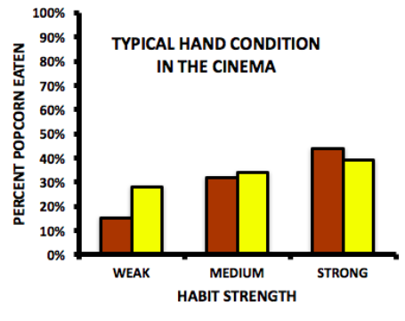 Figure showing popcorn eating behavior when using the typical hand in the cinema condition of the study. Those with weak habits ate about 15% of the stale popcorn and 30% of the fresh popcorn. Those with medium habits ate 30% of the stale popcorn and 33% of the fresh popcorn. Those with strong habits ate 45% of the stale popcorn and 40% of the fresh.