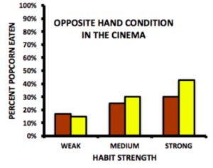 Bar graphs showing the opposite hand condition in cinema and amount of popcorn consumed. Those with weak habits ate 15% of the stale popcorn and 12% of the fresh popcorn; those with medium habits ate 25% of the stale popcorn and 30% of the fresh popcorn; those with strong habits ate 30% of the stale popcorn and 45% of the fresh popcorn.