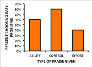 Bar graph showing the percentage of students who chose easy problems when praised for ability, praised for effort, or in the control group. 60% of those praised for ability chose easy problems. 80% of those in the control group chose easy problems and 40% of those in the effort group chose easy problems.