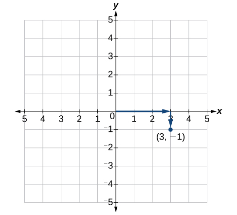 This is an image of an x, y coordinate plane. The x and y axis range from negative 5 to 5. The point (3, -1) is labeled. An arrow extends rightward from the origin 3 units and another arrow extends downward one unit from the end of that arrow to the point.