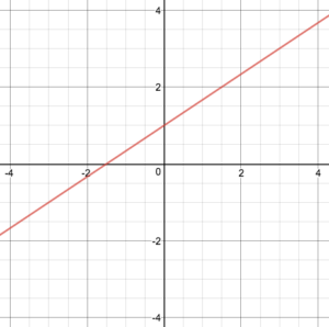 Graph of the function f(x)= frac {2}{3} x plus 1